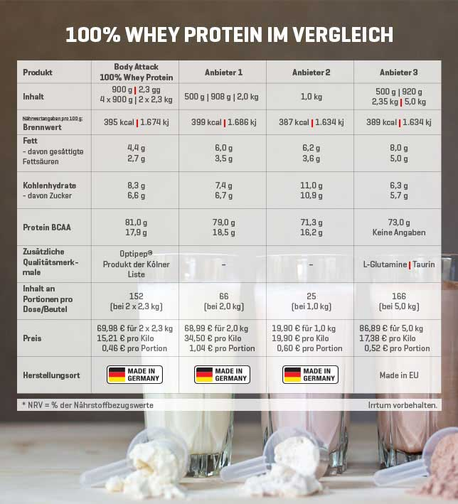 100% Whey Protein im Test - zum Vergrößern bitte anklicken