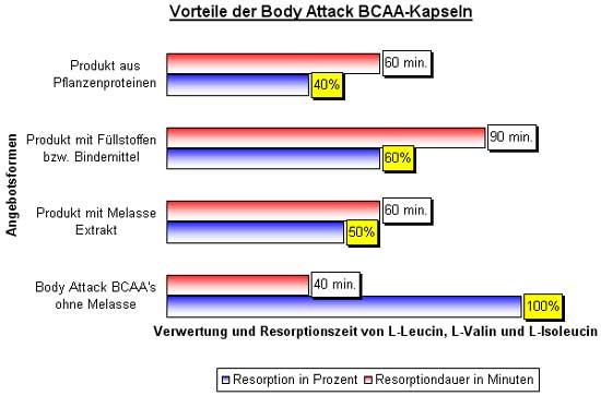 Vorteile von BCAA-Kapseln von Body Attack
