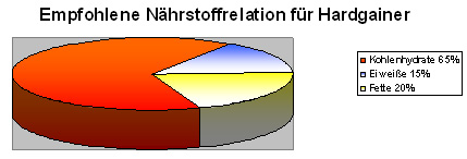 N�hrstoffrelation f�r Hardgainer