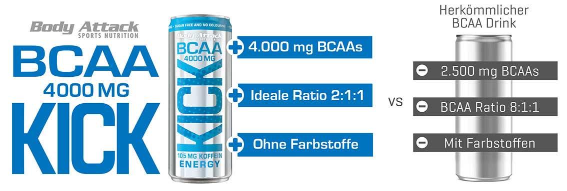 BCAAs im Vergleich