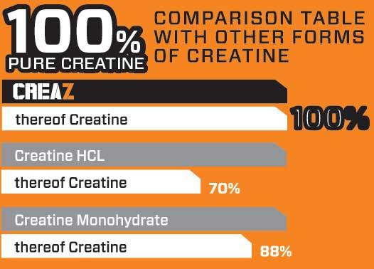CREAZ - 100% Creatine