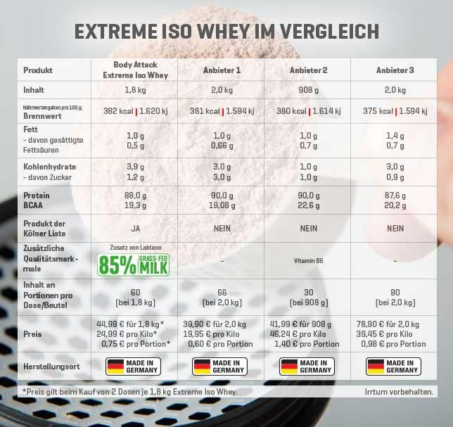 ISO Whey-Vergleich - zum Vergrößern bitte anklicken
