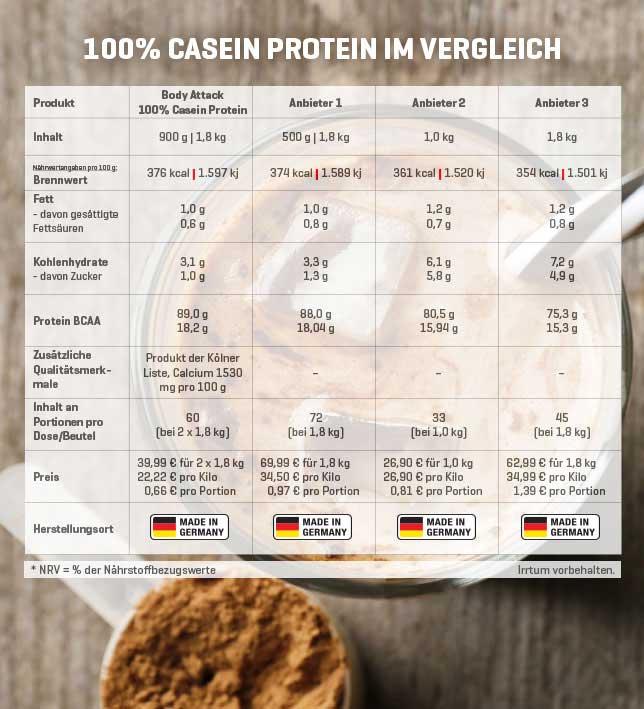 Casein-Vergleich - zum Vergrößern bitte anklicken