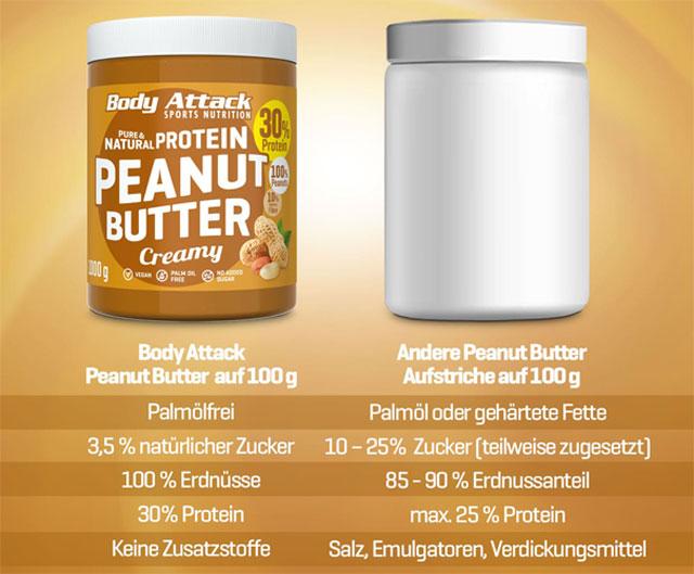 Peanut Butter im Vergleich