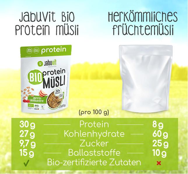 JabuVit Protein Müsli im Vergleich
