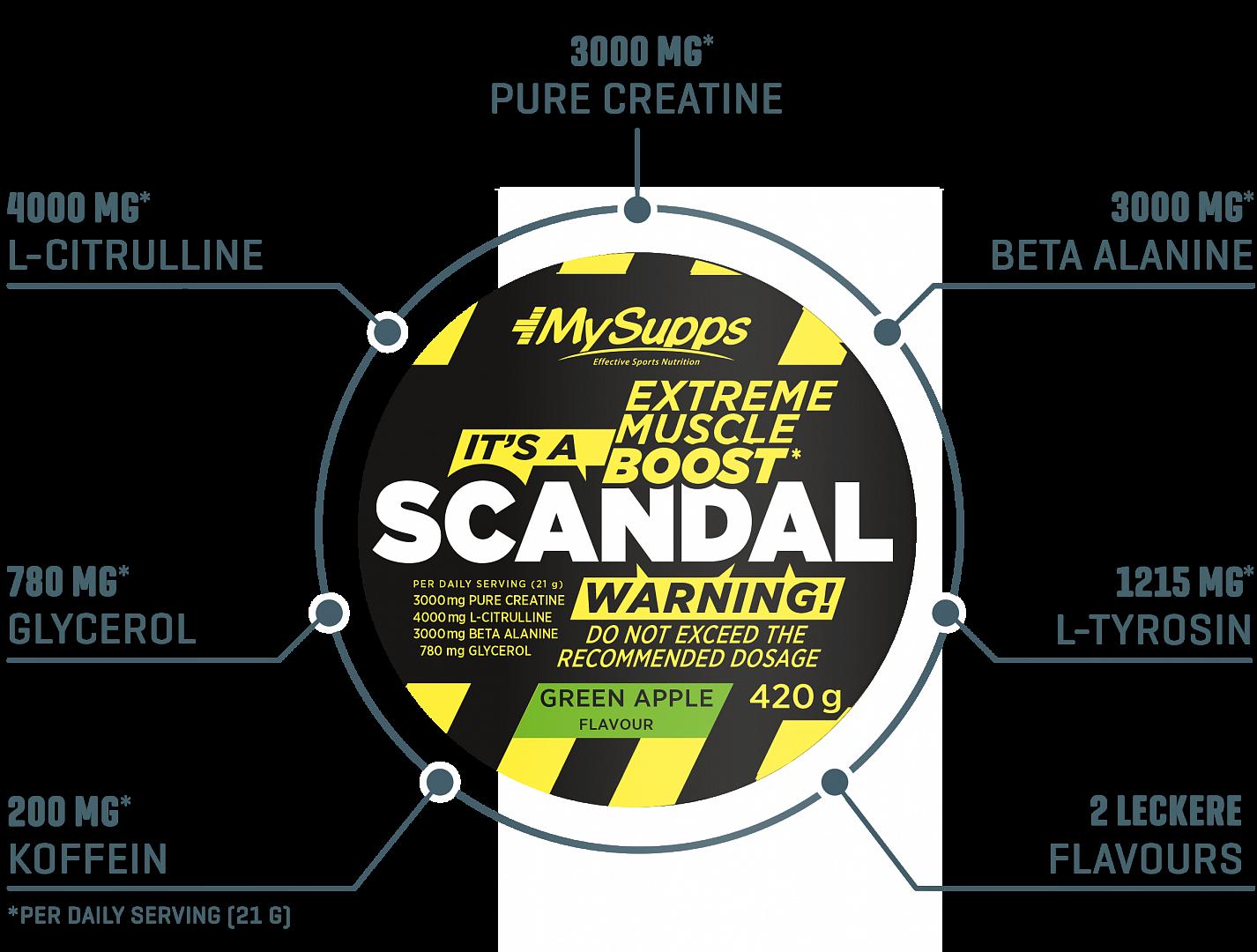 Scandal Info
