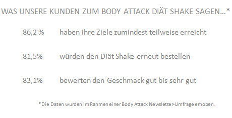 So bewerten unsere Kunden den Body Attack Diät Shake
