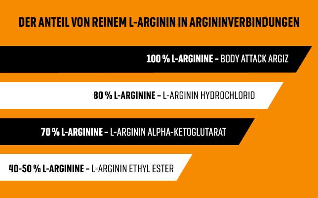 100% Arginine
