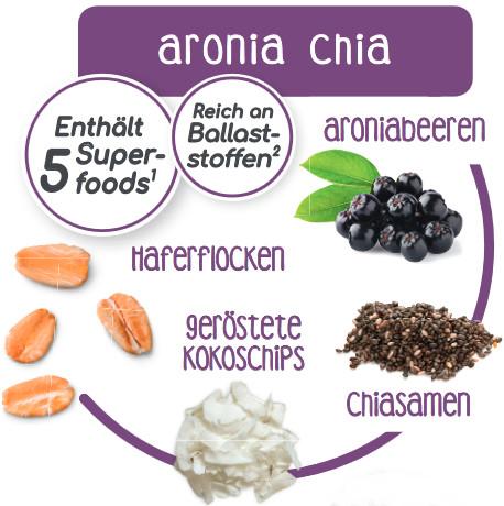 Aronia Chia Müsli Info
