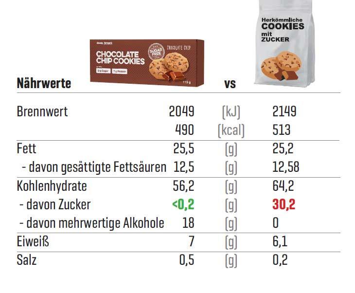 Low Sugar Cookies im Vergleich zu herkömmlichen Cookies