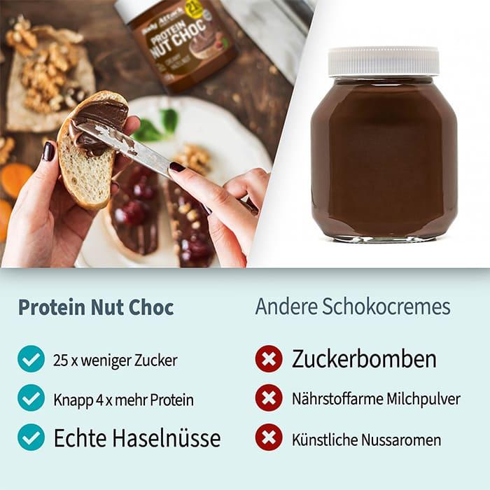 Nut Choc im Vergleich