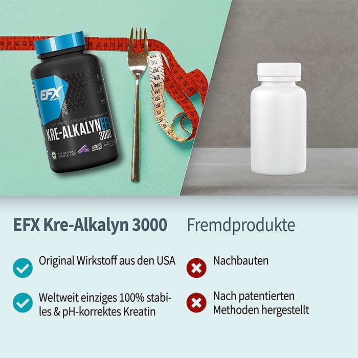 EFX Kre-Alkalyn 3000 im Vergleich