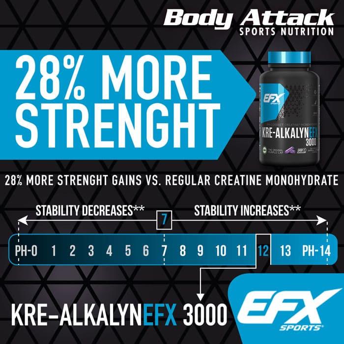 EFX Kre-Alkalyn 3000 28% stärker