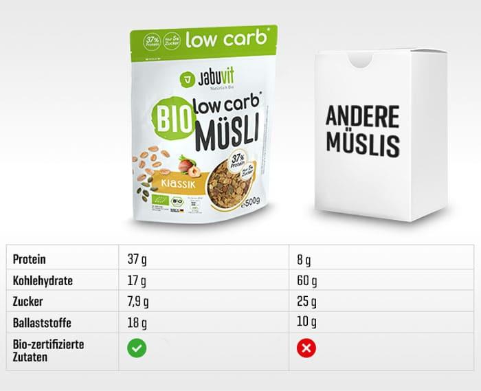 Low Carb Müsli im Vergleich