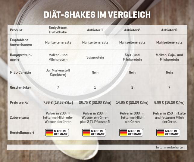 Diät Shake Vergleich - zum Vergrößern bitte anklicken