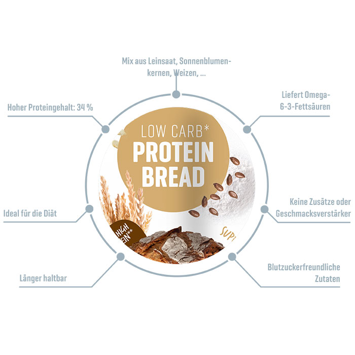 Low-Carb Protein-Bread Info
