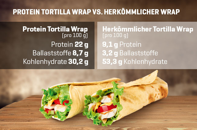 Protein Tortilla Wrap Vergleich