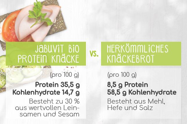 Info JabuVit Knäckebrot