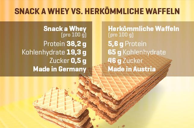 Snack a Whey im Vergleich