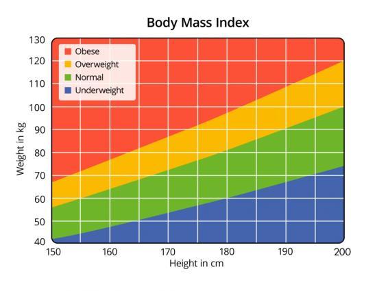 BMI Tabelle