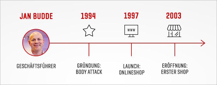 Das Unternehmen Body Attack in Zahlen