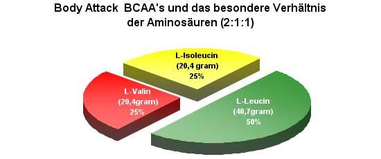 BCAA - Das besondere Verhältnis zu Aminosäuren