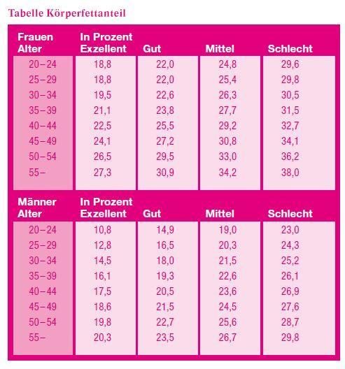 Tabelle zum Körperfettanteil