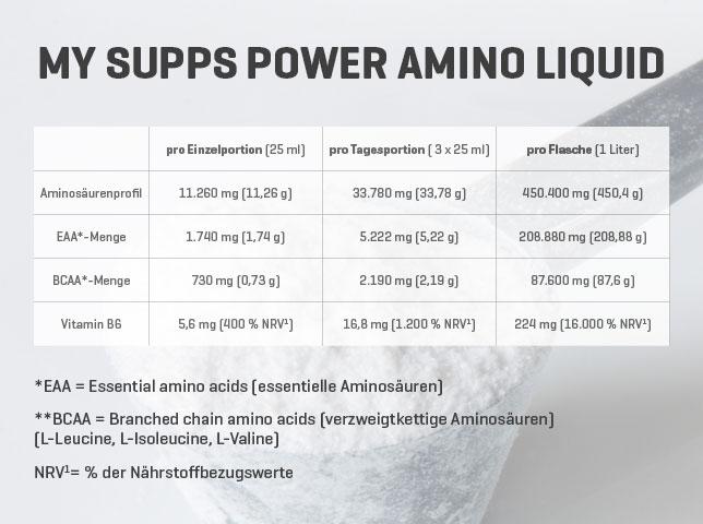 Nährwerte Power Amino Liquid