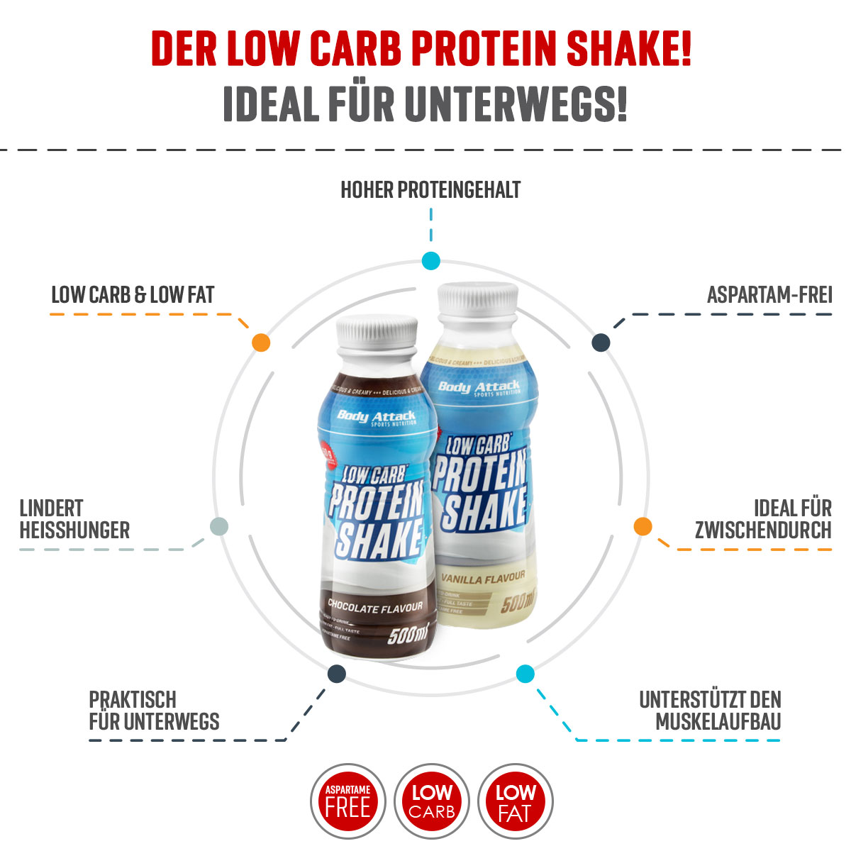 Low Carb Protein Shake Info