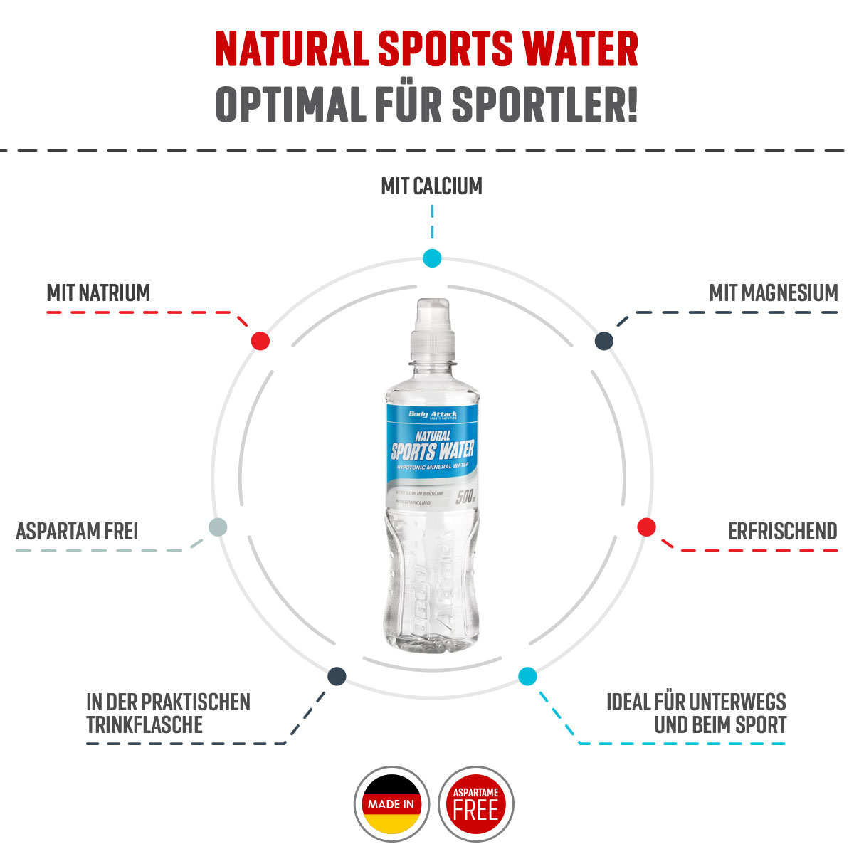 Natural Sports Water Info